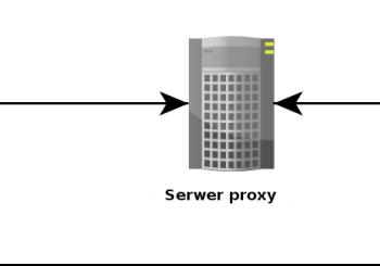 serwer Proxy, funkcje i zasada działania
